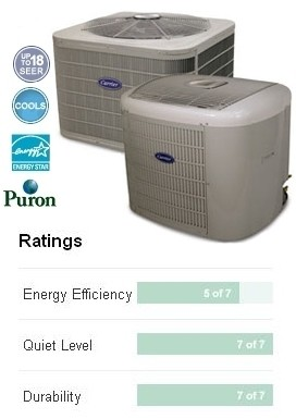 Carrier performance series central air conditioner from Clarkstown